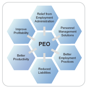 peo_diagram2